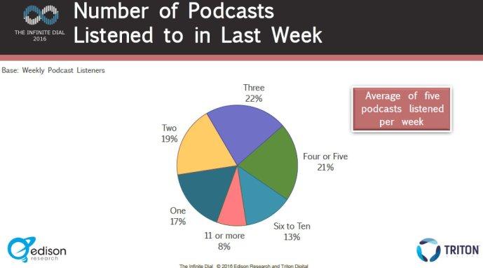 podcast-statistics-2016-2-2